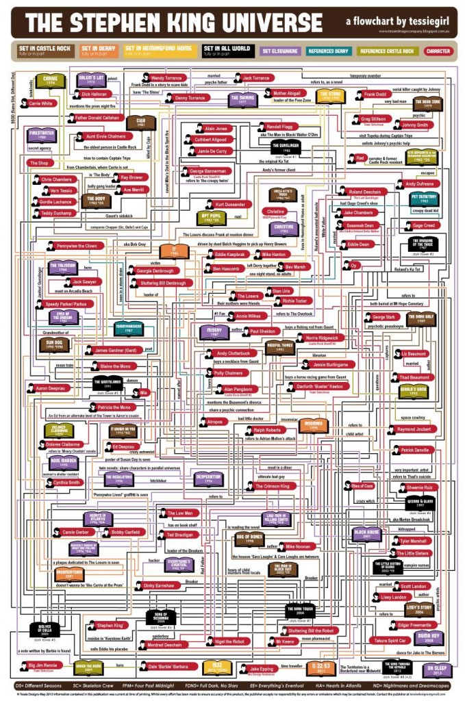 Stephen King Universe Infograph